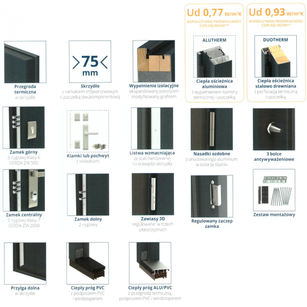 Drzwi Gerda NTT 75 opis techniczny